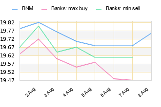 Evolution Of Euro Eur Rates In Last 7 Days