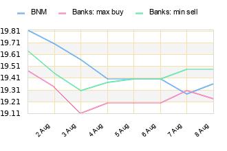 Bnm Banks A Av 21 Feb 22 23 24 25 26 27 28 19 29 32 36 39 43 46 50 53 57 60